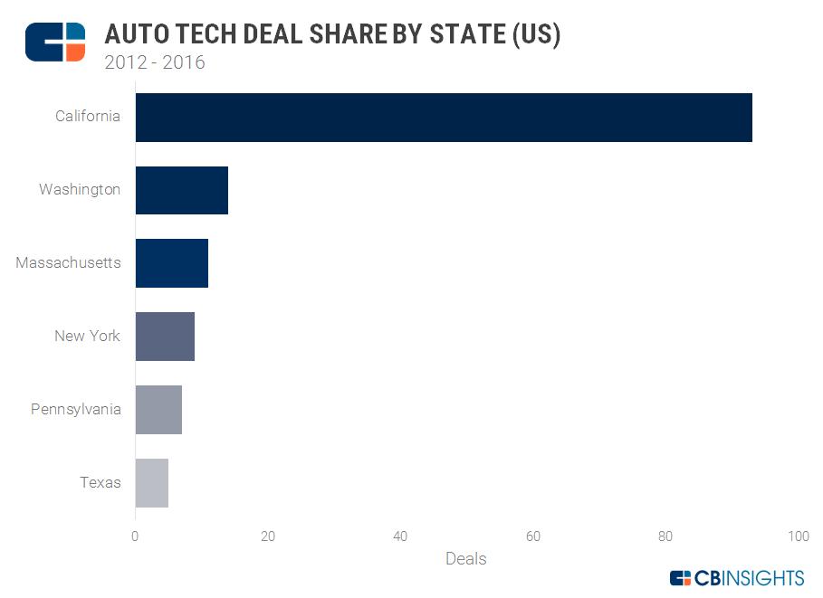 3-auto-tech-deal-share-us-2016