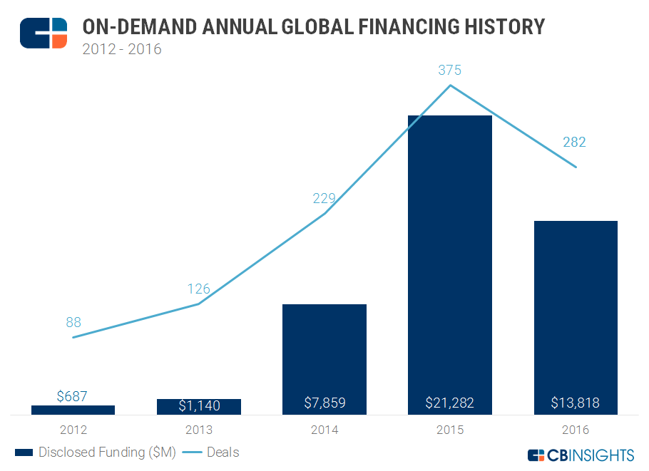 4Q16 On Demand Annual Financing