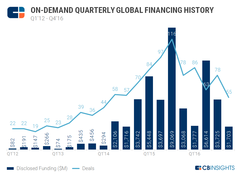 4Q16 On Demand Quarterly Financing