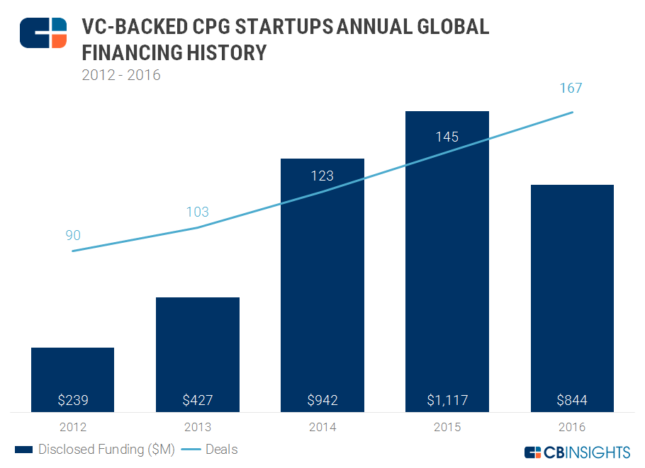 4Q16 VC Backed Annual CPG Financing
