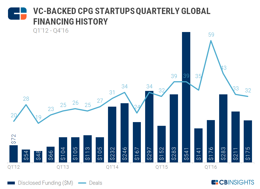 4q16 VC Backed Quarterly CPG Financing