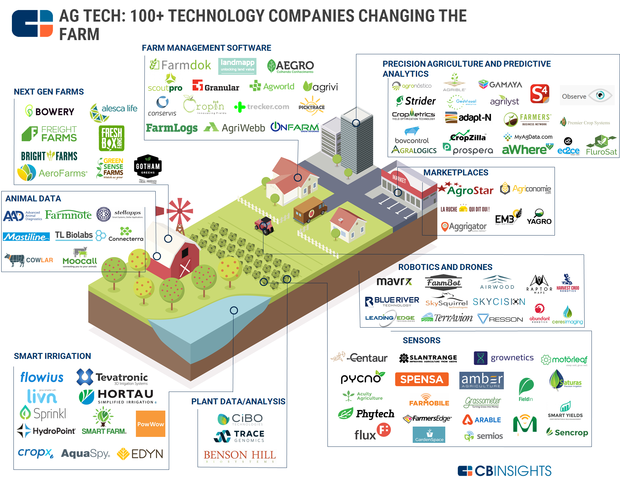 The Ag Tech Market Map: 100+ Startups Powering The Future Of
