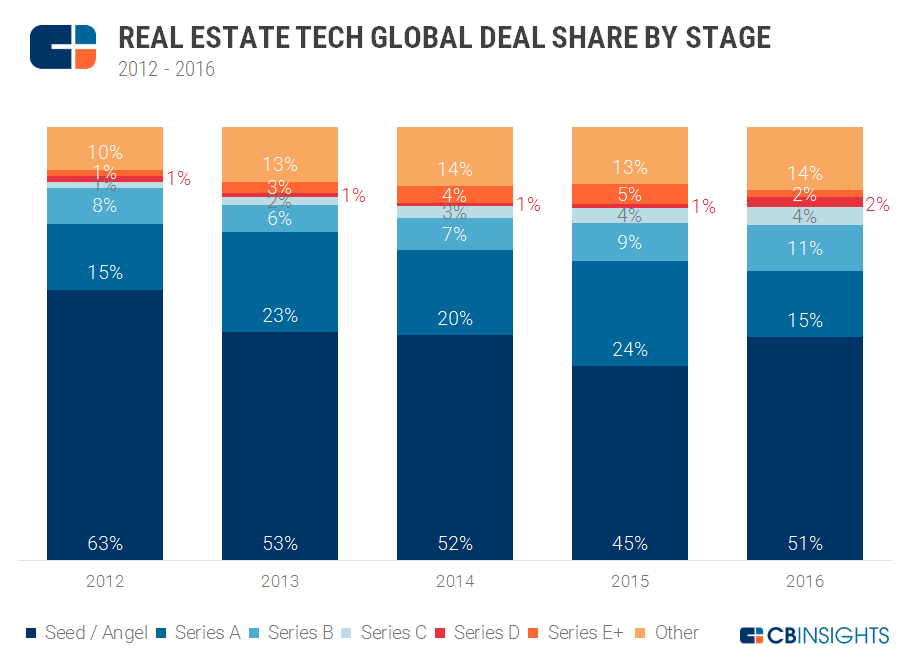DealShare_Graph_RealEstateTech_01.2017