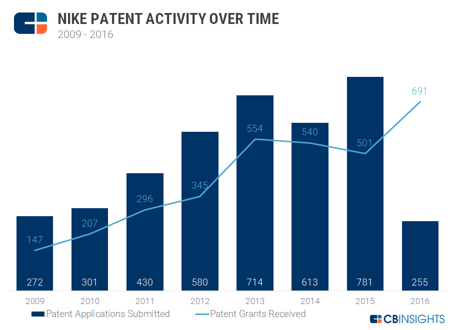 Nike patent activity over time