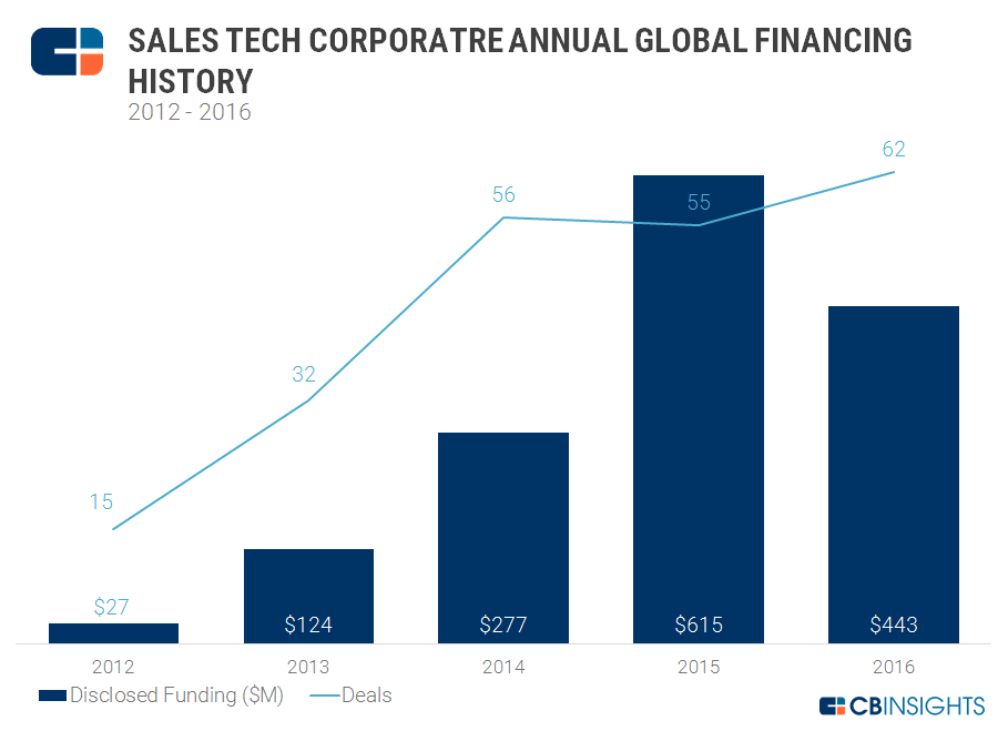 Sales Tech Corp Annual Deals and Dollars