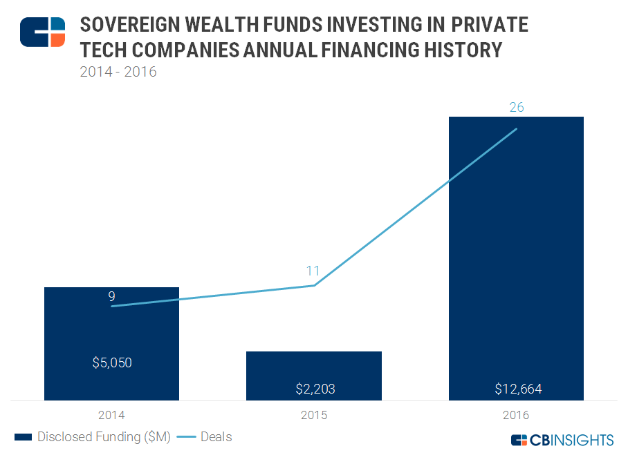 Sovereign wealth annual chart 1