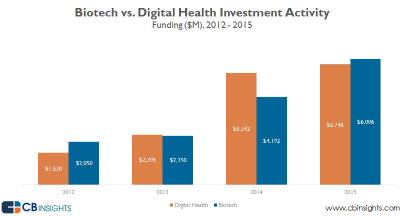 biotechdigitalhealth funding v3
