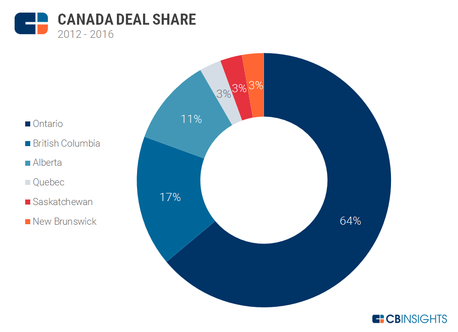 canada deal share
