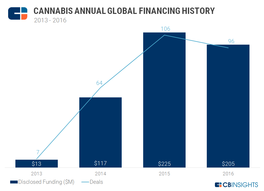 cannabis 20132016 annual