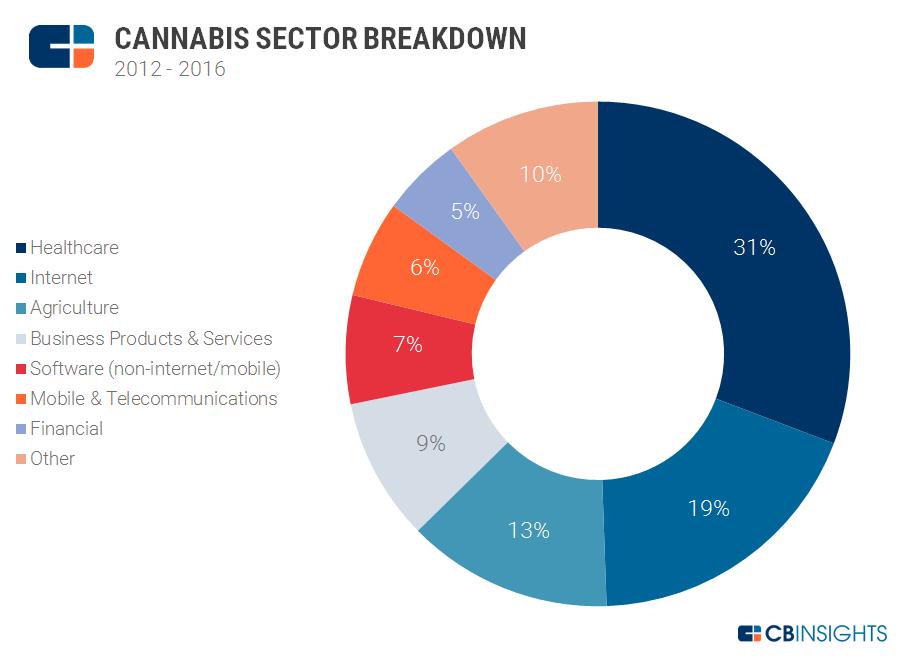 cannabis sector breakdown