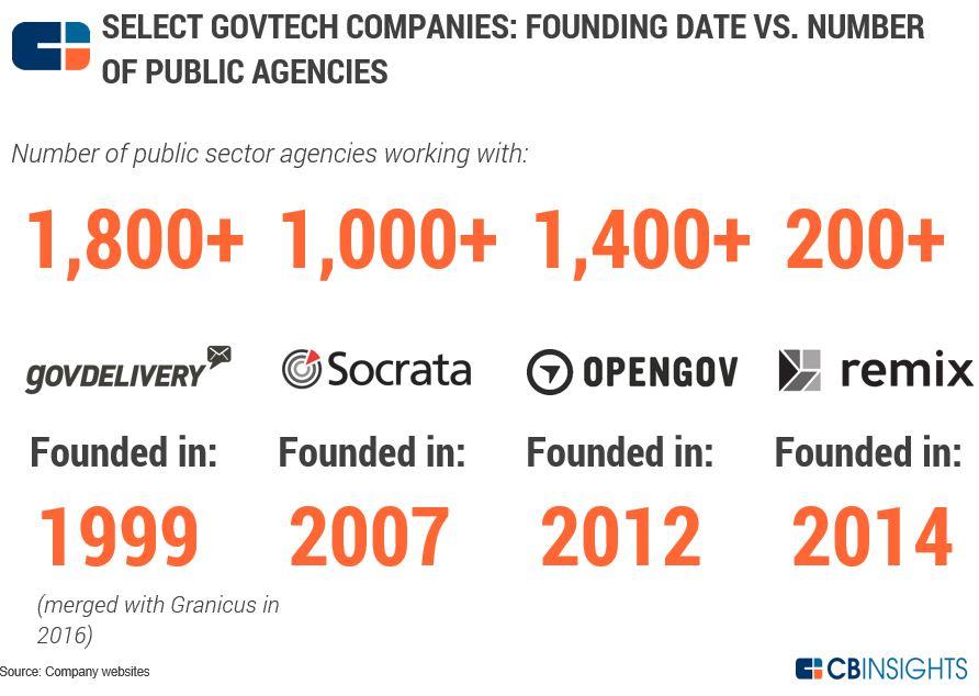 Govtech Startup Funding: Growing But Still Small