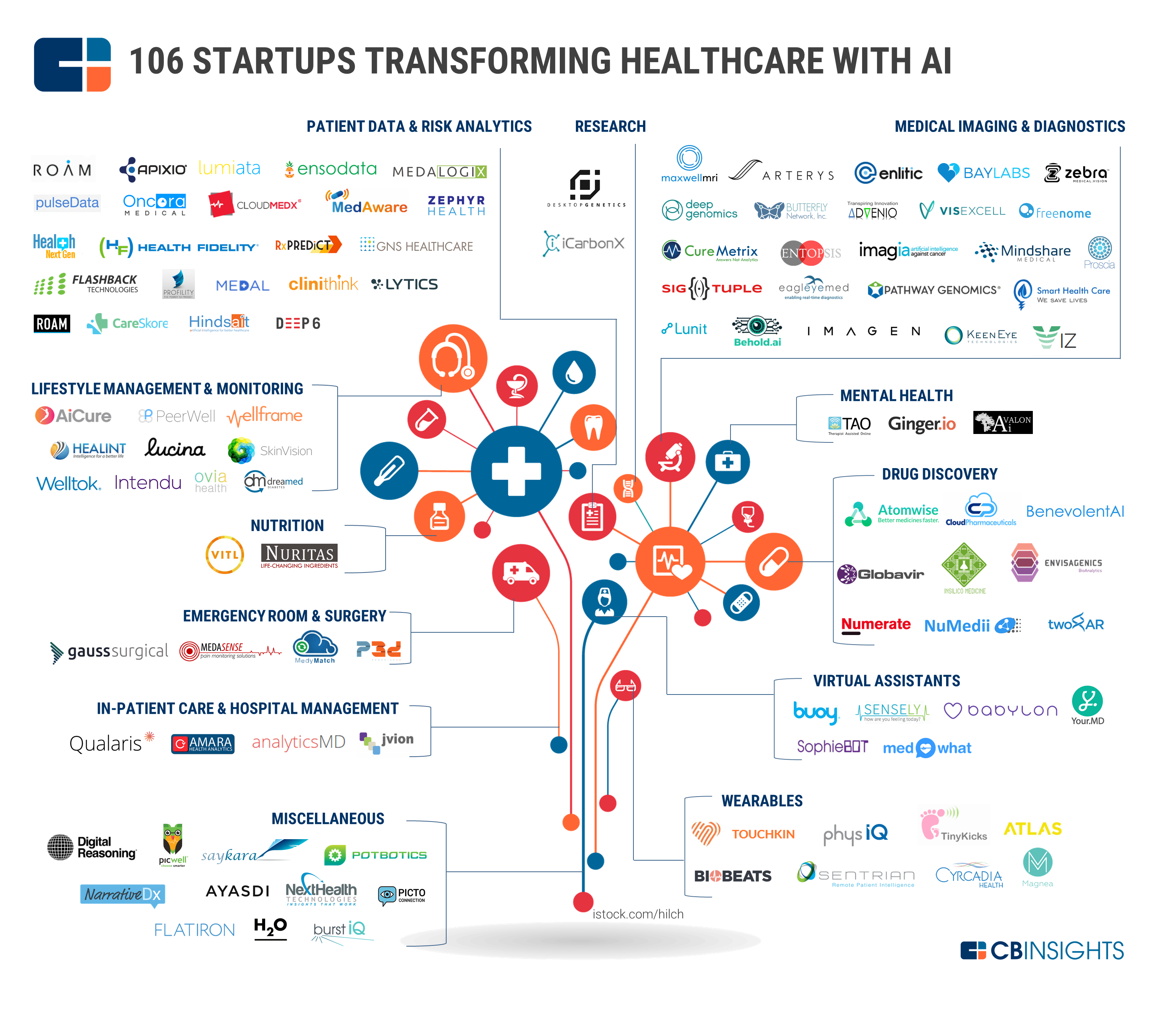 106 Artificial Intelligence Startups In Healthcare
