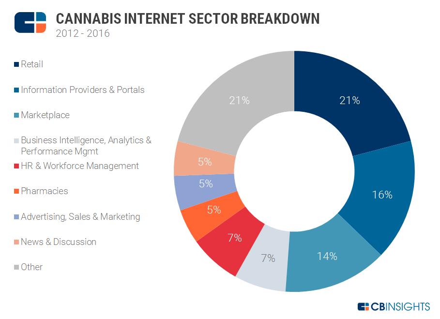 internet sector breakdown v2