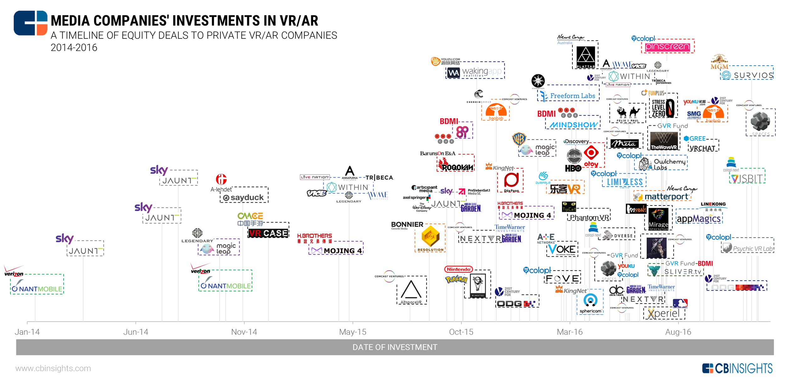 Future of Entertainment: Media Investment in AR/VR Soars ...