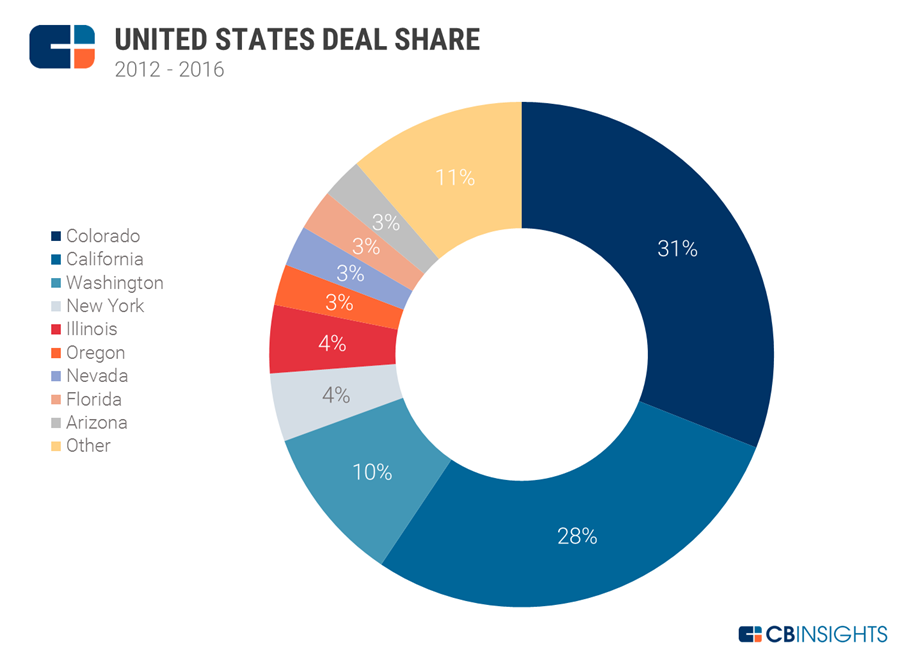 united states deal share