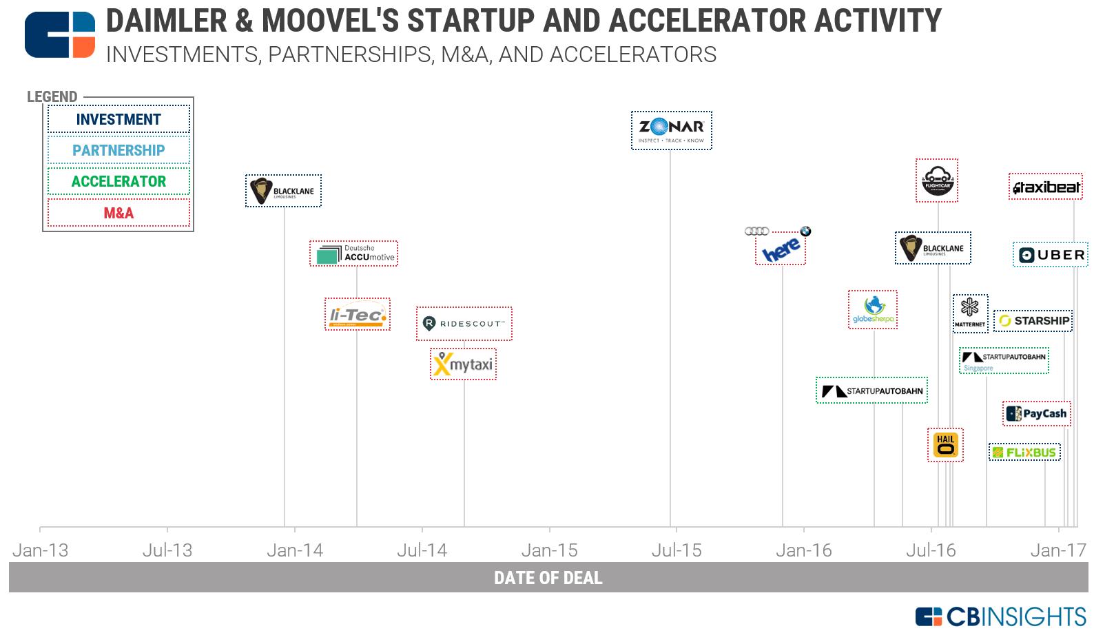 1-daimler-startup-activity-timeline