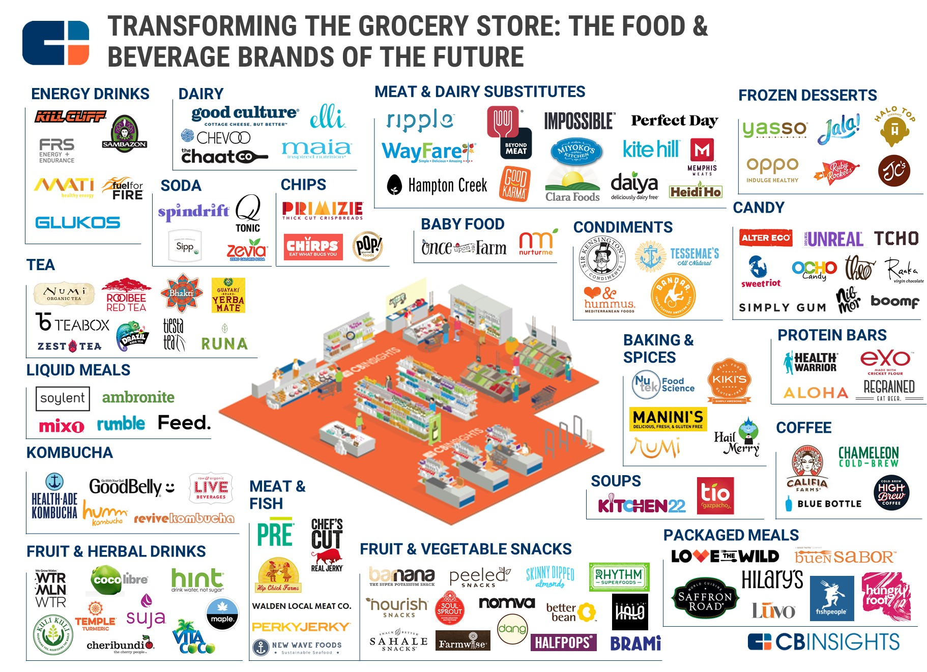2.15 Grocery Store Brands Graphic