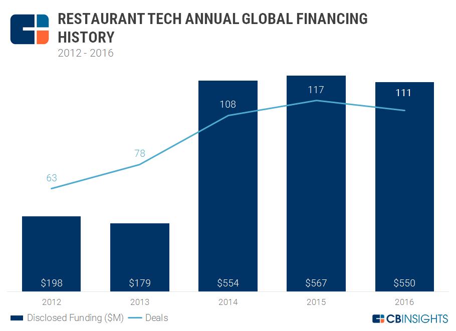 2.17 Restaurant Tech Global Annual