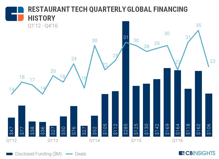 2.17 Restaurant Tech Quarterly