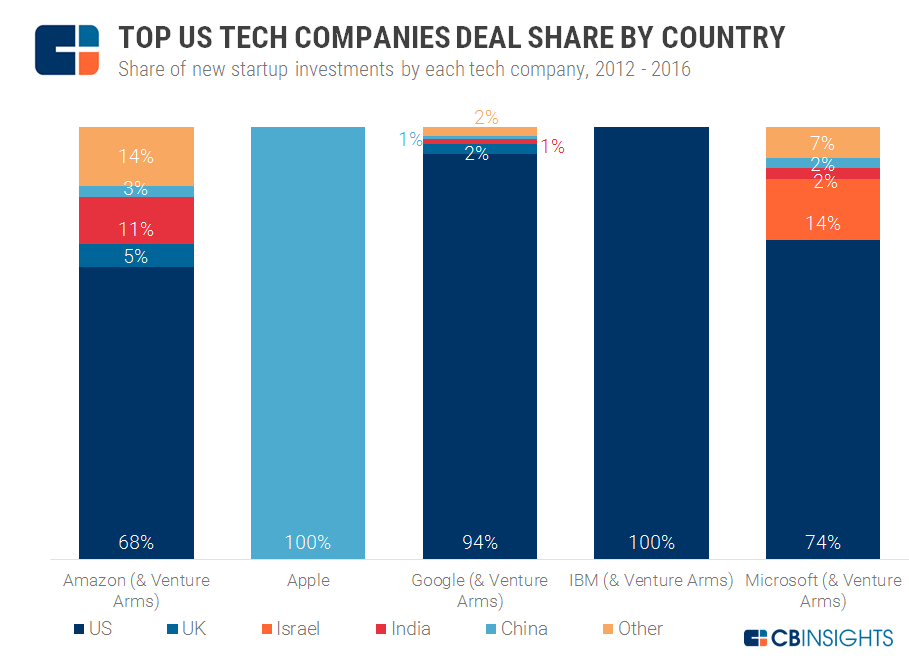 2.27 Top Tech Share by Geo