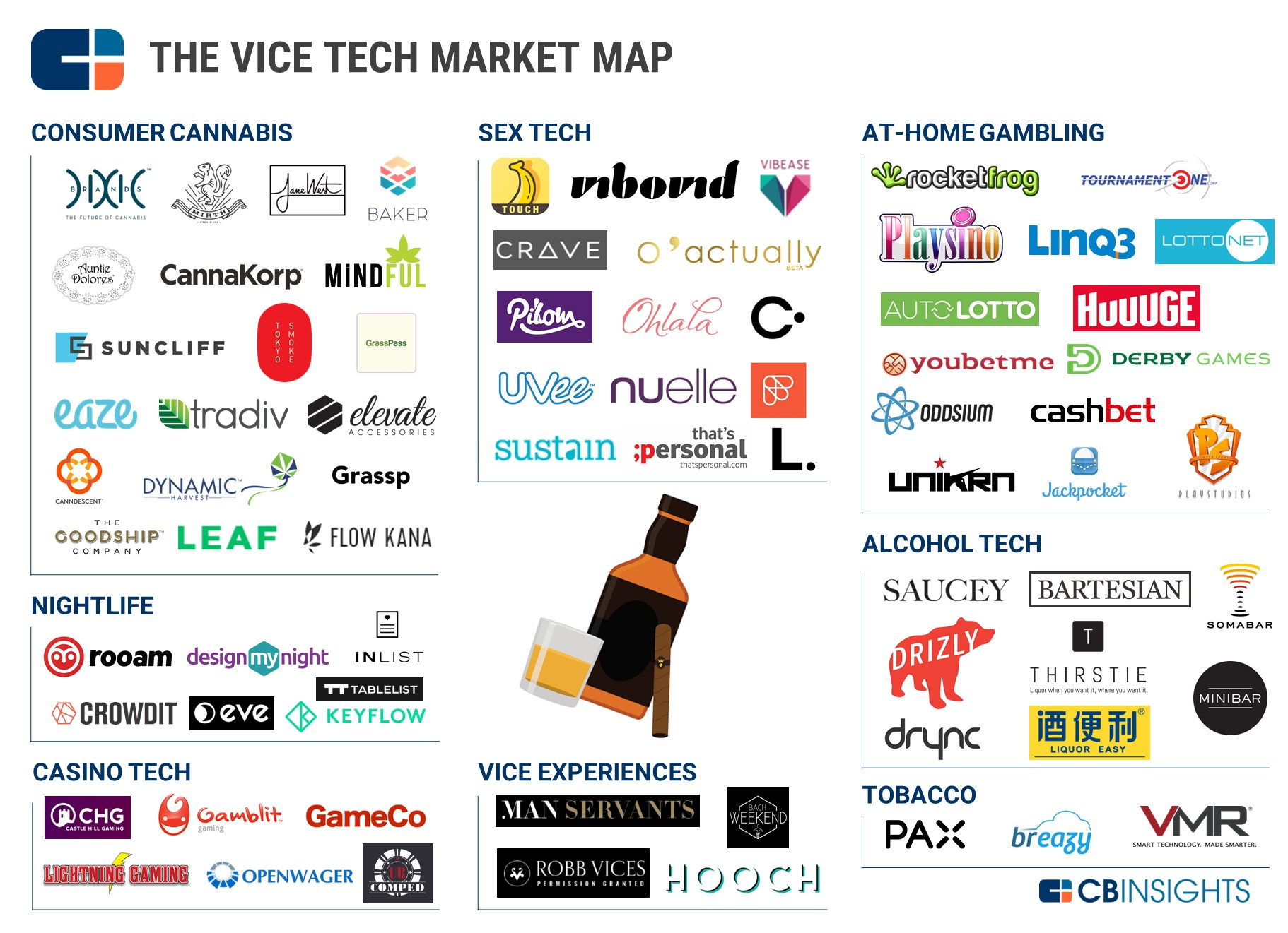 2.8 Vice Tech Market Map