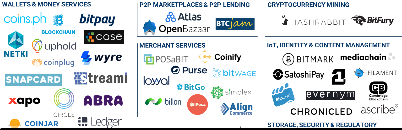 2017.02.07 Blockchain Market Map Featured PNG v3