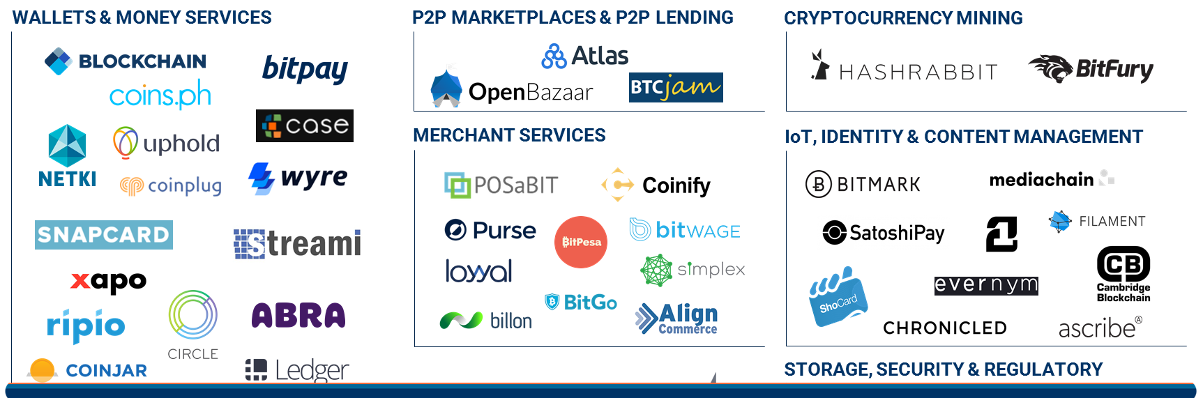 2017.02.07 Blockchain Market Map Featured PNG v5