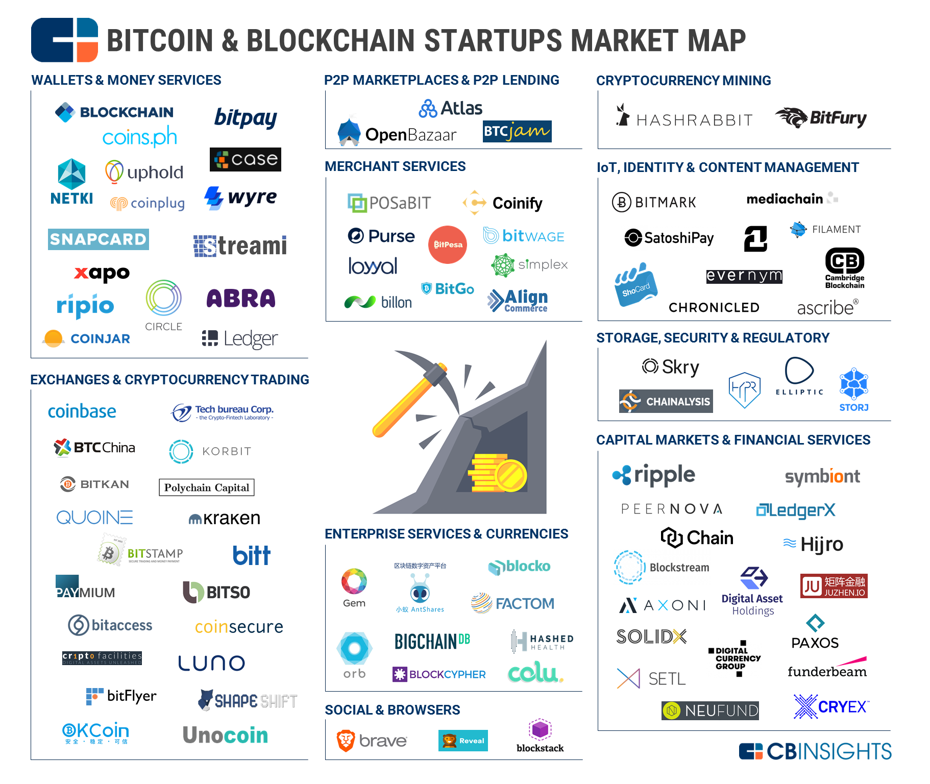 Bitcoin and Blockchain Startups Market Cap