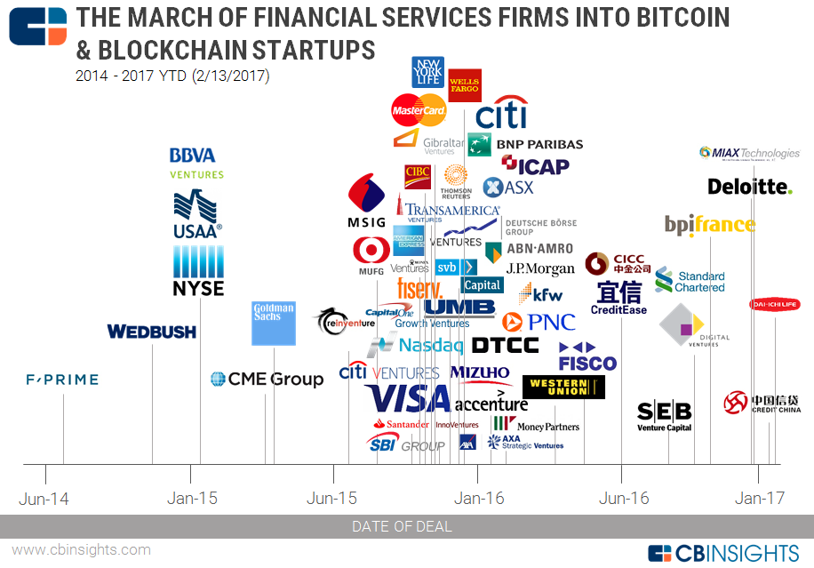 20170213 Blockchain Financial Services Map V2
