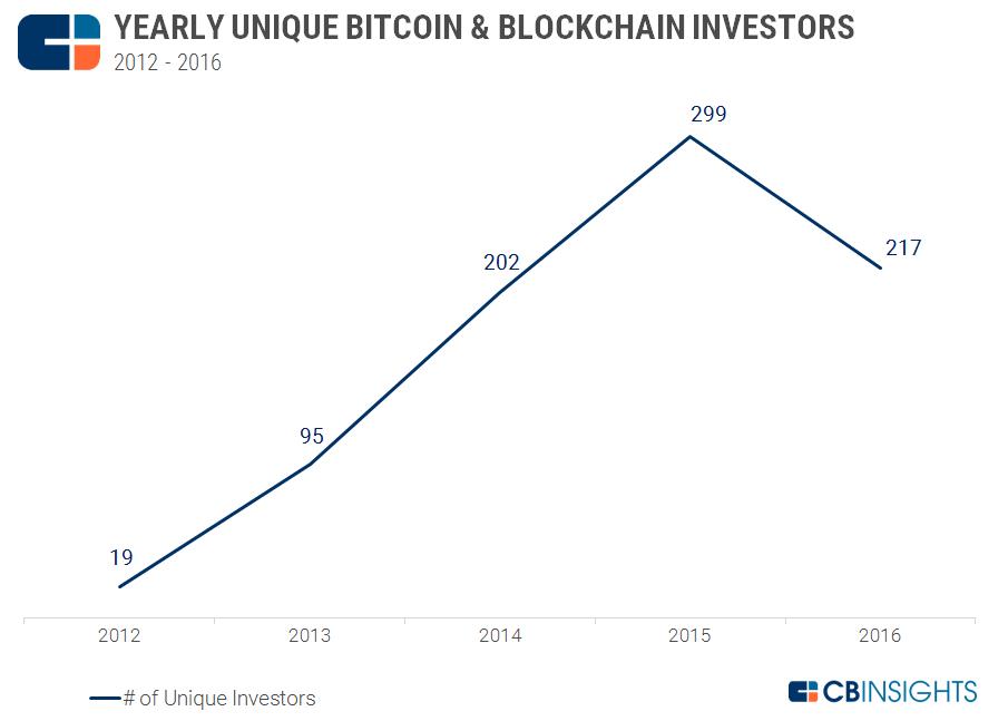 2017.02.27 Yearly Unique Investors