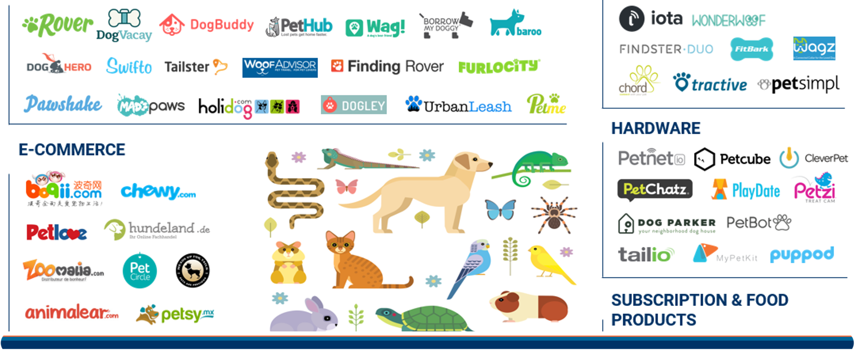 Pet Tech Market Map Top Image
