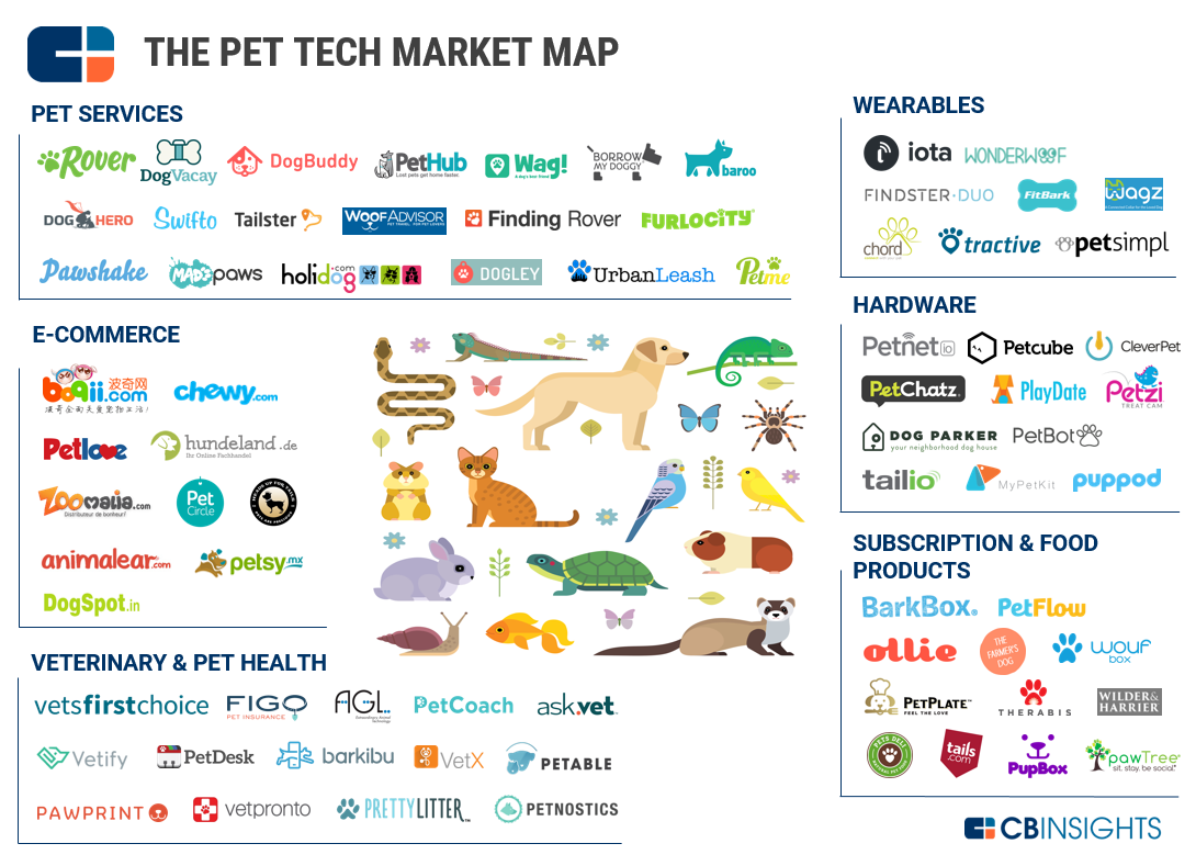 Pet Tech Market Map large image