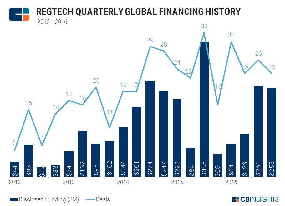 Quarterly Regtech