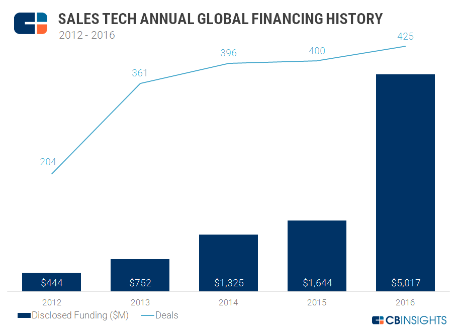 Sales Tech Annual Deals and Dollars Chart v4