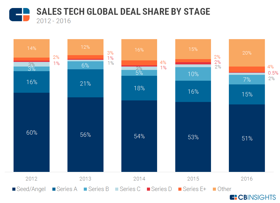 Sales Tech Deal Share v2