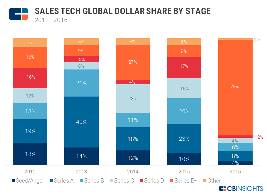 Sales Tech Dollar Share v2