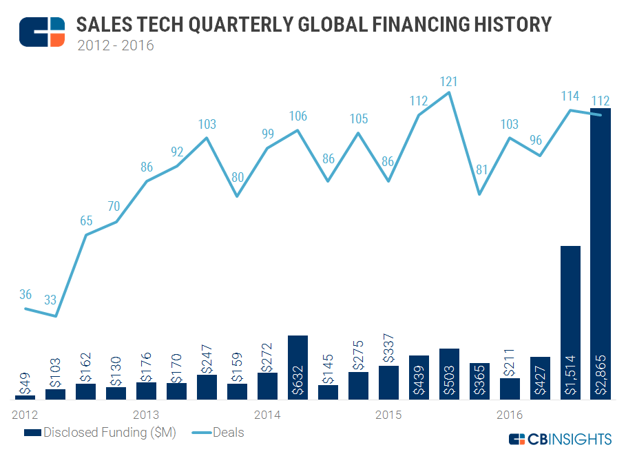Sales Tech Quarterly Deals and Dollars Chart v3