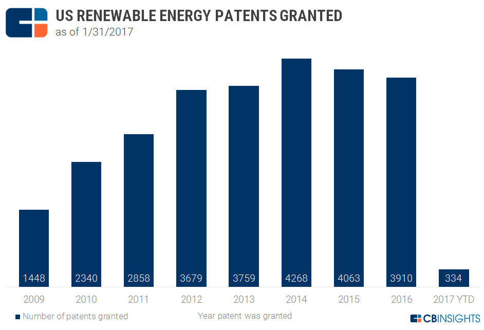 US_renewable_patents