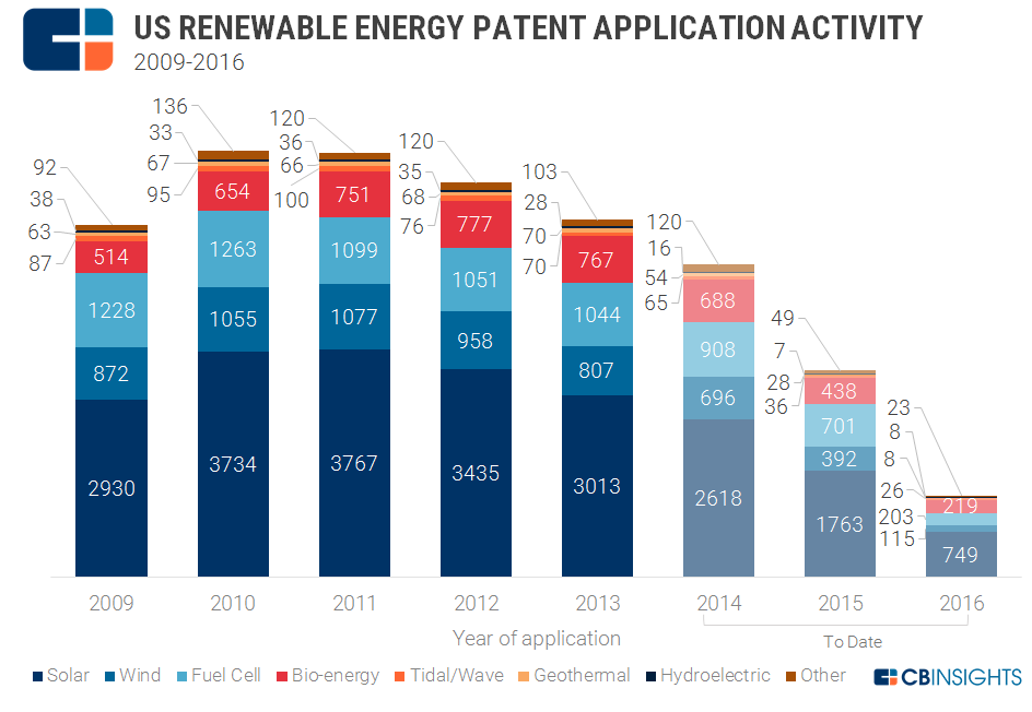 US_renewable_patents_applications1