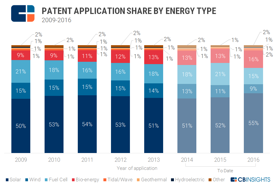 US_renewable_patents_applications_category