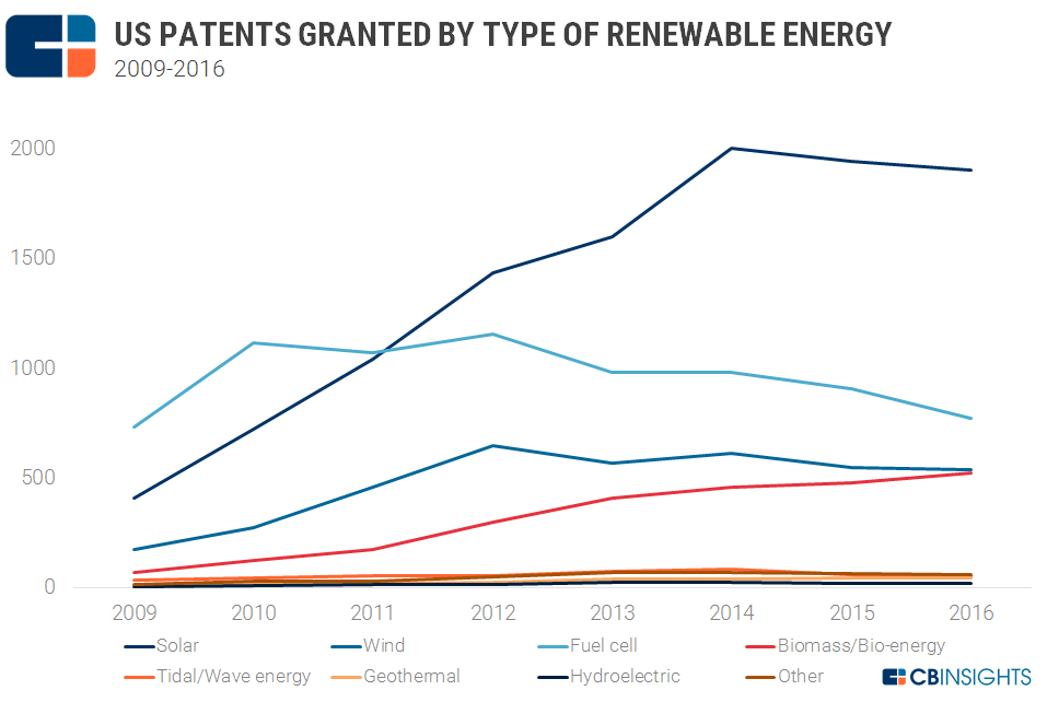 US_renewable_patents_categories
