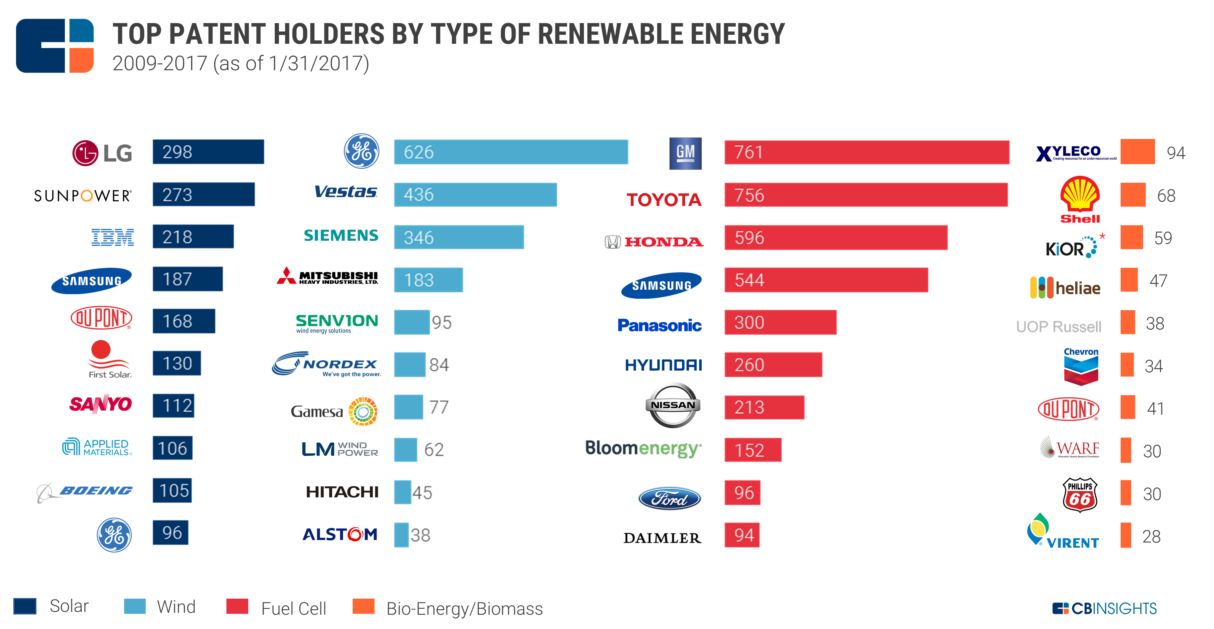 US_renewable_patentsholder_by_category1