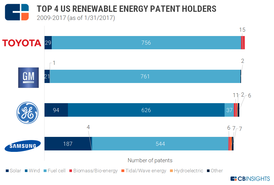 US_renewable_top_4_patentholders1