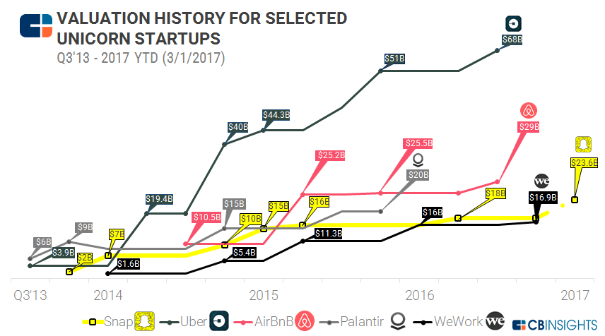 Snap IPO: Where Does It Stack Up Against Recent Social & Messaging Exits