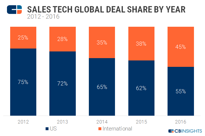 global deal share by year