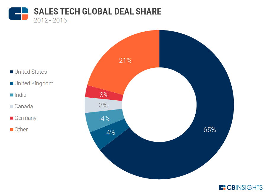 global deal share