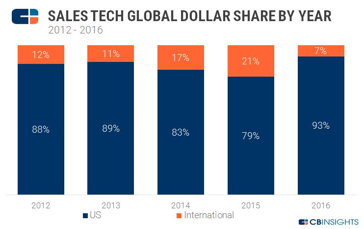 global dollar share by year
