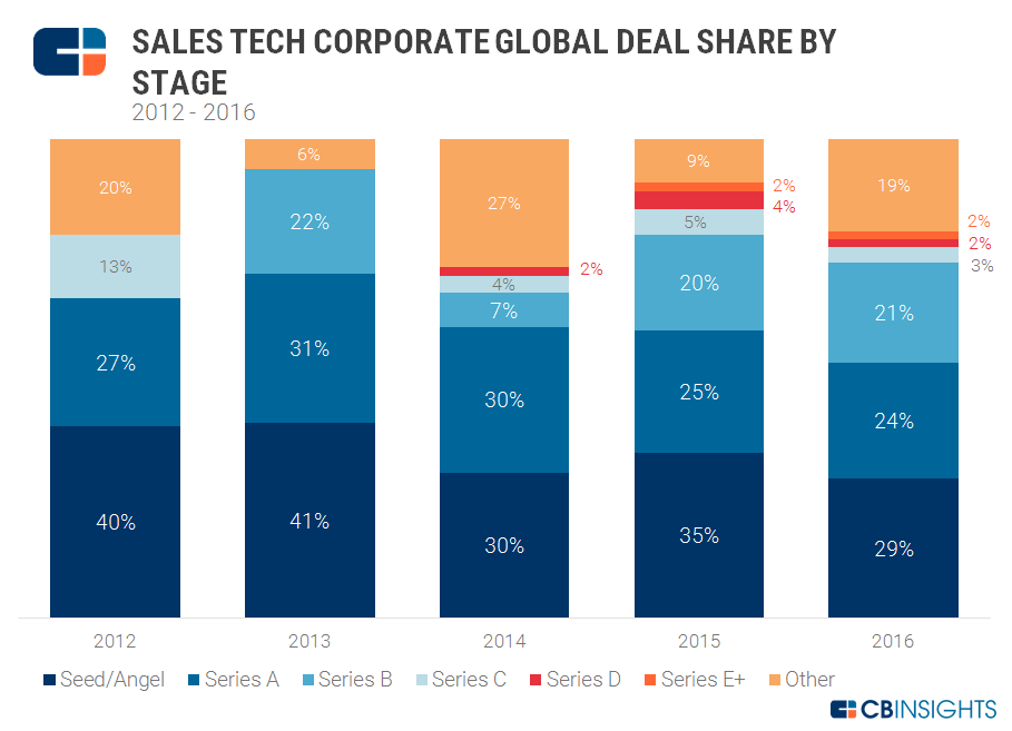 sales tech corp deal stage v2