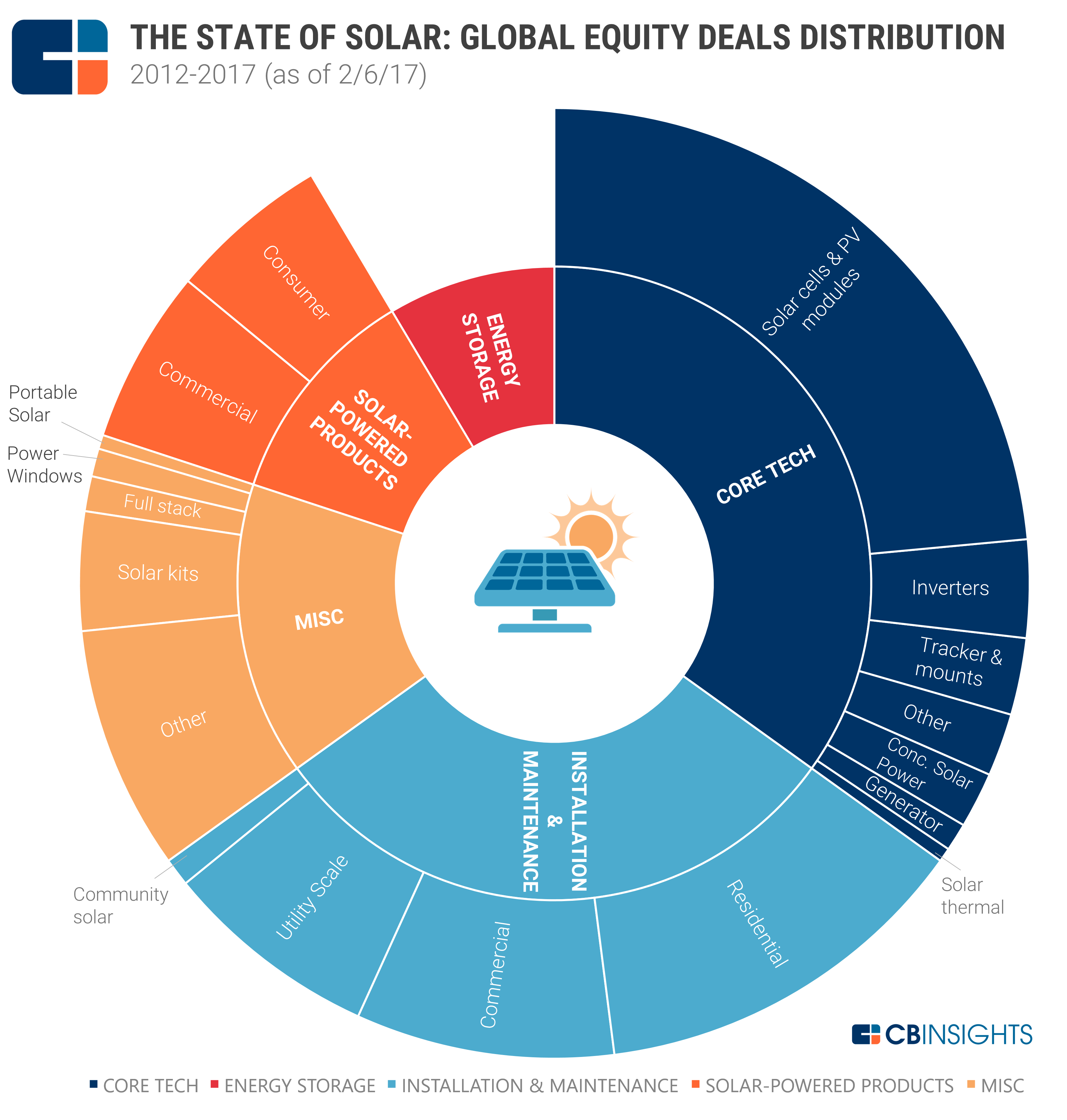 The State Of Solar Global Equity Deals Distribution