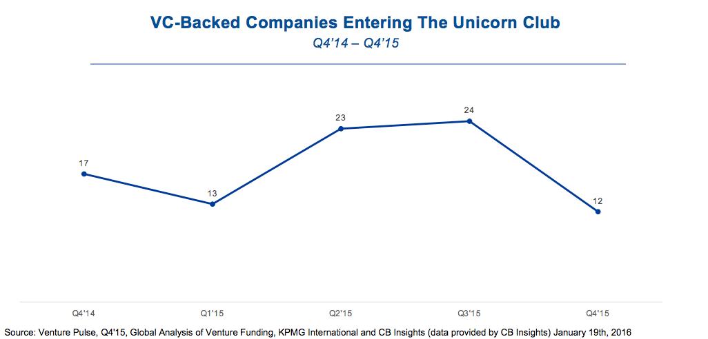 unicorn company slowdown